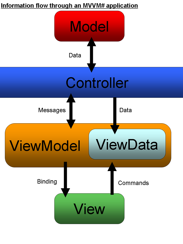 Information flow through an MVVM# application