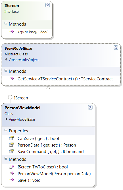 Diagram of the PersonViewModel class and related types