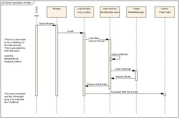 Sequence Diagram showing how data is initially populated
