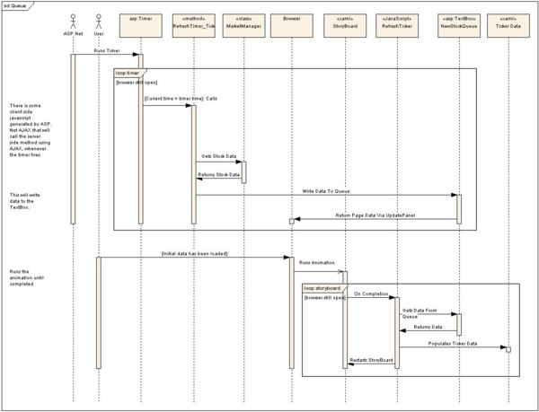 Sequence Diagram showing how a queue is used to share data between Silverlight and ASP.NET AJAX