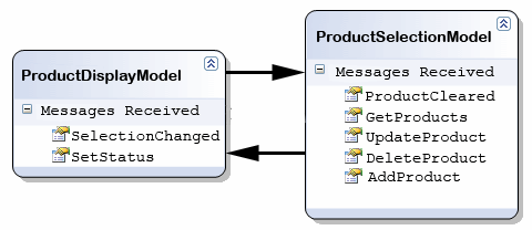 ViewModel Messaging