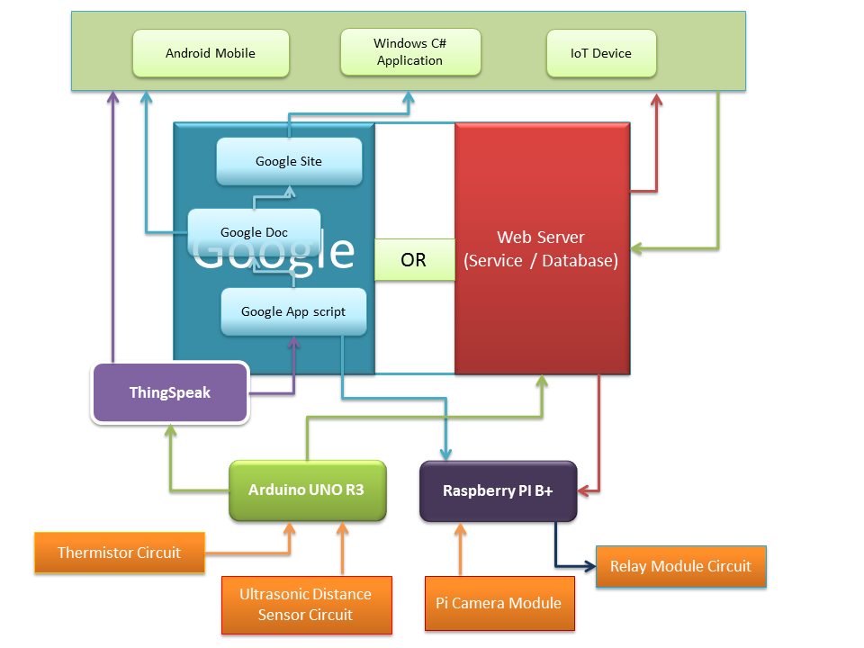 Internet Of Things Programming Iot Devices Web Services