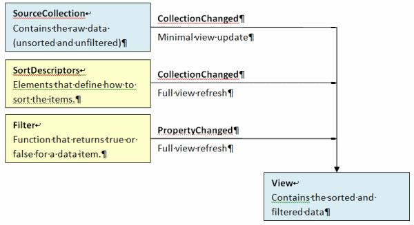 ICollectionView diagram