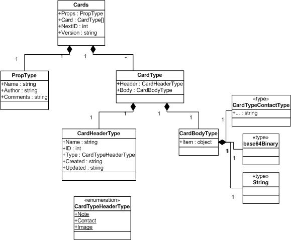 xml data files  xml serialization  and  net   codeprojectcard object uml static class diagram