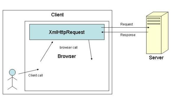 Insert Data Using XMLHttpReque...