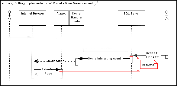 Long Polling Implementation of Comet - Time Measurement