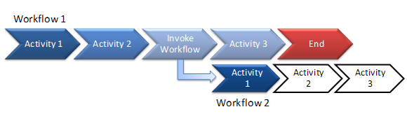 Asynchronous Workflow Execution