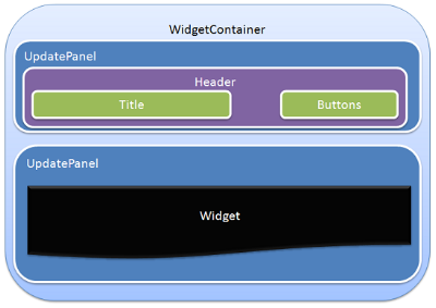 Widget Container first idea