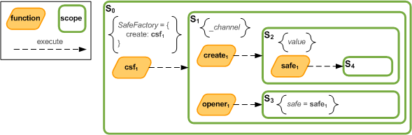 SafeFactoryPattern/SafeFactoryPatternClosures.png