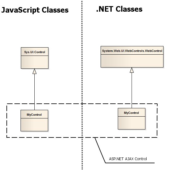 Figure 7 - WebControl with JavaScript class