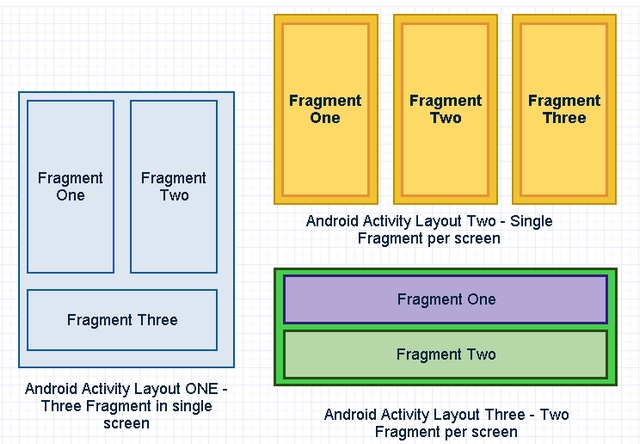 Monoandroid Using Fragments In Mobile App Codeproject