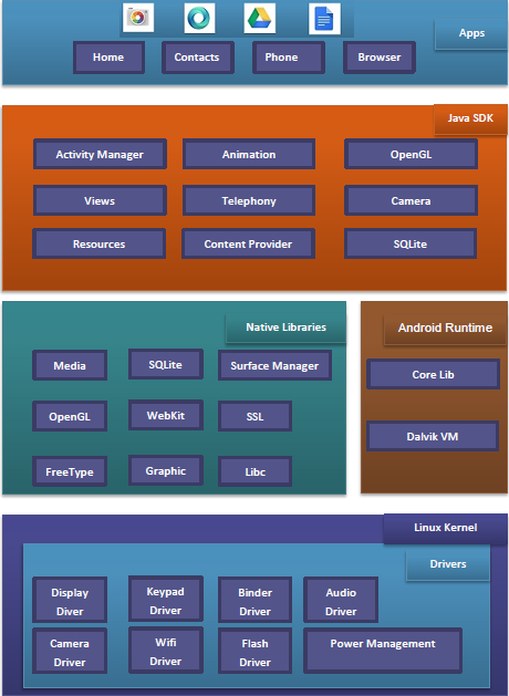 Architecture of Android