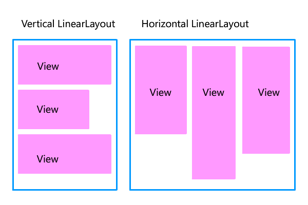 vertical layout