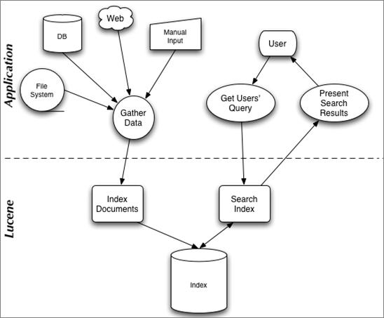 LuceneArchitecture