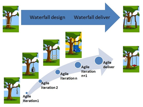 Agile software development basics and fundamentals for Sdlc vs scrum