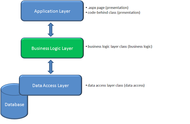 Introduction to software architecture codeproject for Architecture n tiers