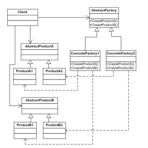 abstract factory uml