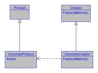 page factory design pattern