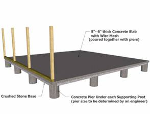 Solidify your software design concepts through solid for Building a house on concrete piers