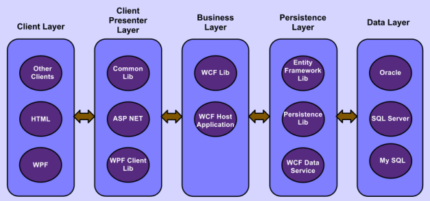 A n tier architecture sample with asp net mvc3 wcf and for Architecture n tiers definition