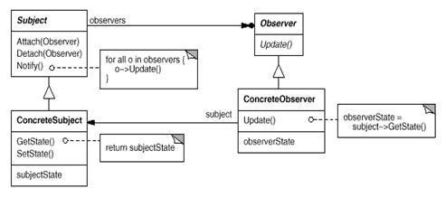 Design Patterns Observer Listener