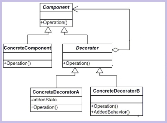 understanding and implementing decorator pattern in c