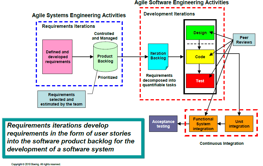 software engineering and define software requirement