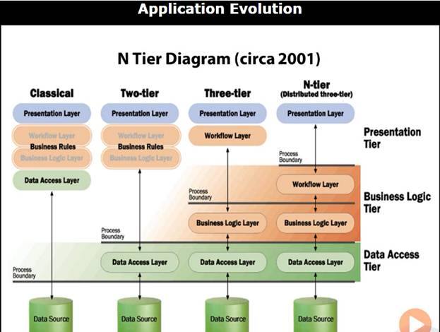 Evolution of n tier applications codeproject for N tier architecture diagram