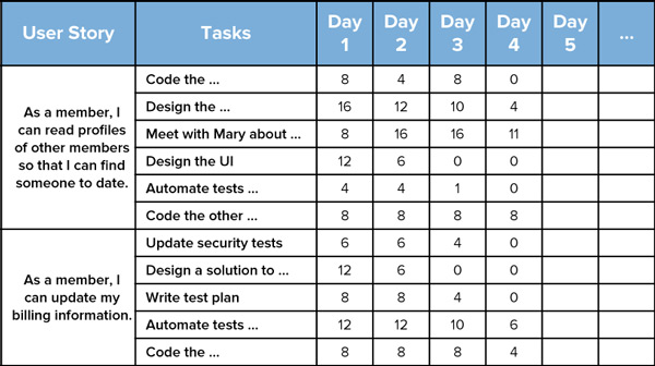 as a user i want user story template - scrum explained codeproject