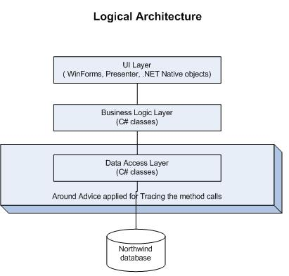 logical layered architecture example