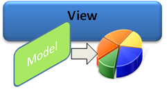 View,Model,Presenter,Model