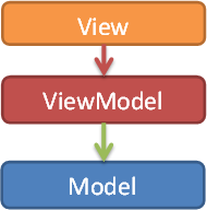 View,Model,ViewModel