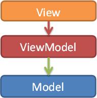 View,Model,ViewModel