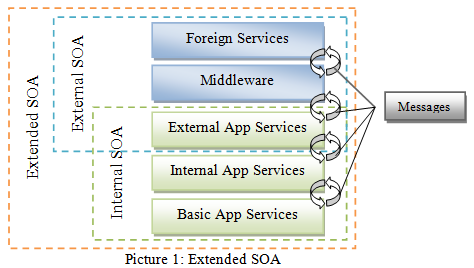 Extended SOA - Architecture