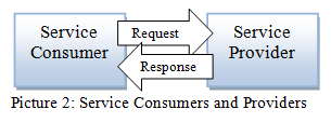 Extended SOA - Service Consumers and Providers