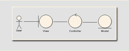 applying robustness analysis on the model view controller  mvc    and here is the simplistic and hypothetical sequence diagram for mvc  what you see in this diagram  a web user initiated a query and an event is generated