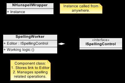 NHunspellComponent/SpellingWorker.png