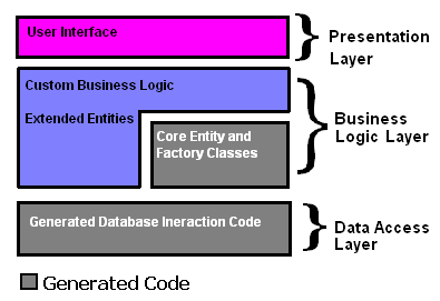 Data First Development application tier model