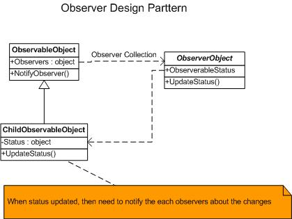 Observer Pattern | Object Oriented Design