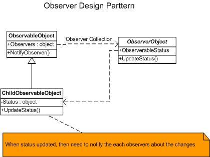 Delegator Design Pattern