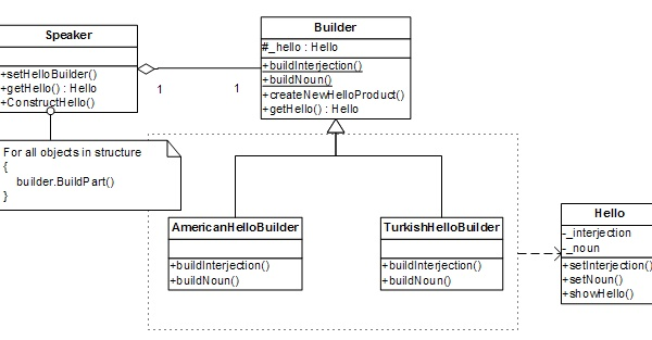 Screenshot - BuilderDesignPattern.jpg