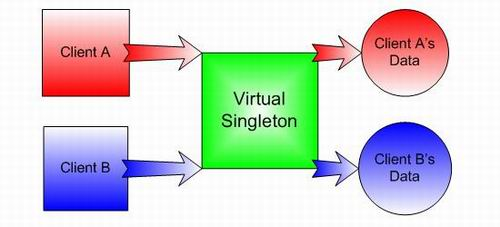 A virtual singleton accessing data dependent on the calling client.