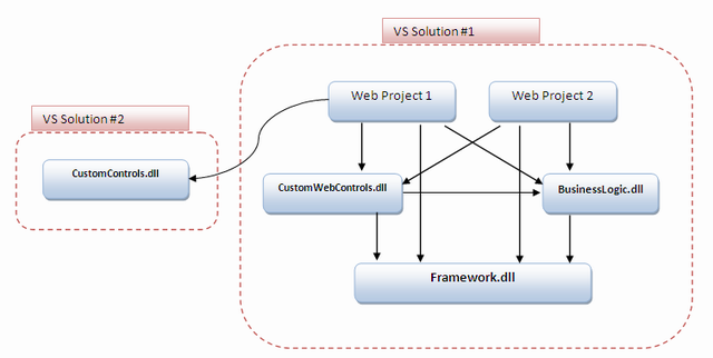 Visual Studio project structure for large web apps