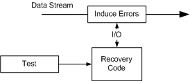 Bit Error Rate Testing [Cisco IOS Software Releases 12.0 S