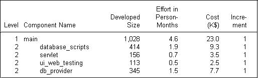 software development cost estimation example