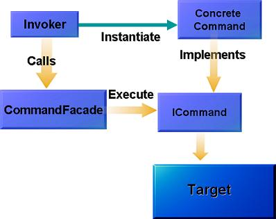 Distributed Command Pattern - an extension of command pattern for ...
