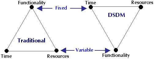 System development methodology pdf