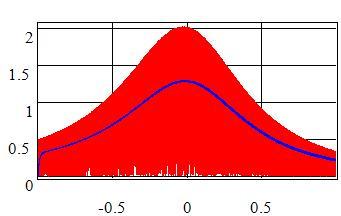 Dipole_Doppler_Amplitude_Detector_Chart.jpg