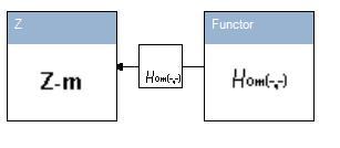 Hom_Functor.jpg