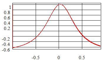 Phase_detector_Chart_1.jpg